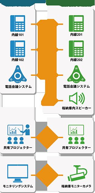 事業所間の連絡・連携体制