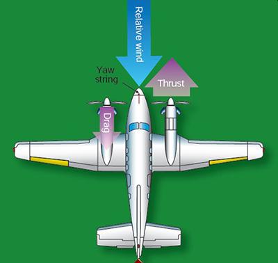 飛行中に片方のエンジンが停止した場合に起こる現象