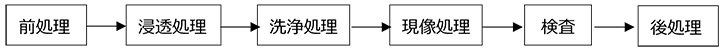 浸透探傷検査(ダイチェック)の処理手順