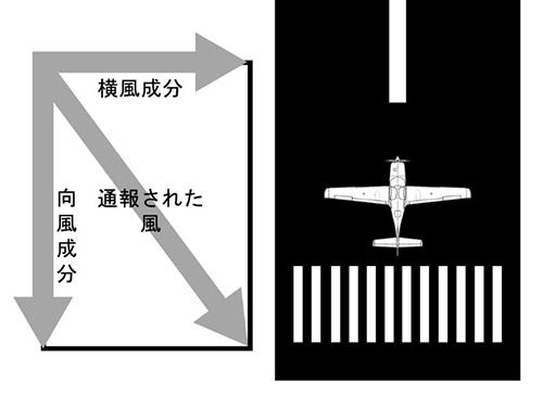 離着陸しようとする飛行機に対する風の向風成分と横風成分の概念図