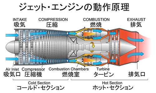 ジェット・エンジンの動作原理
